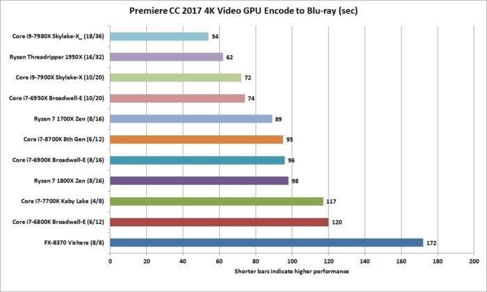 core i7 8700k premiere cc gpu encode