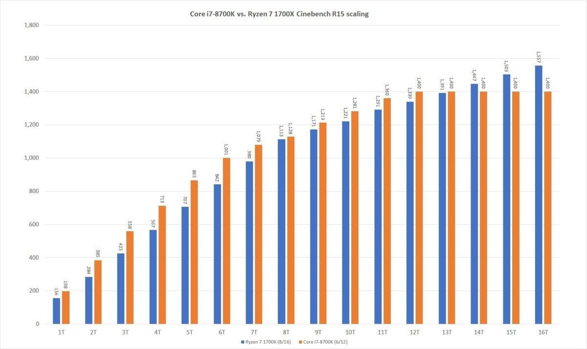 core i7 8700k vs ryzen 7 1700x cinebench r15 scaling