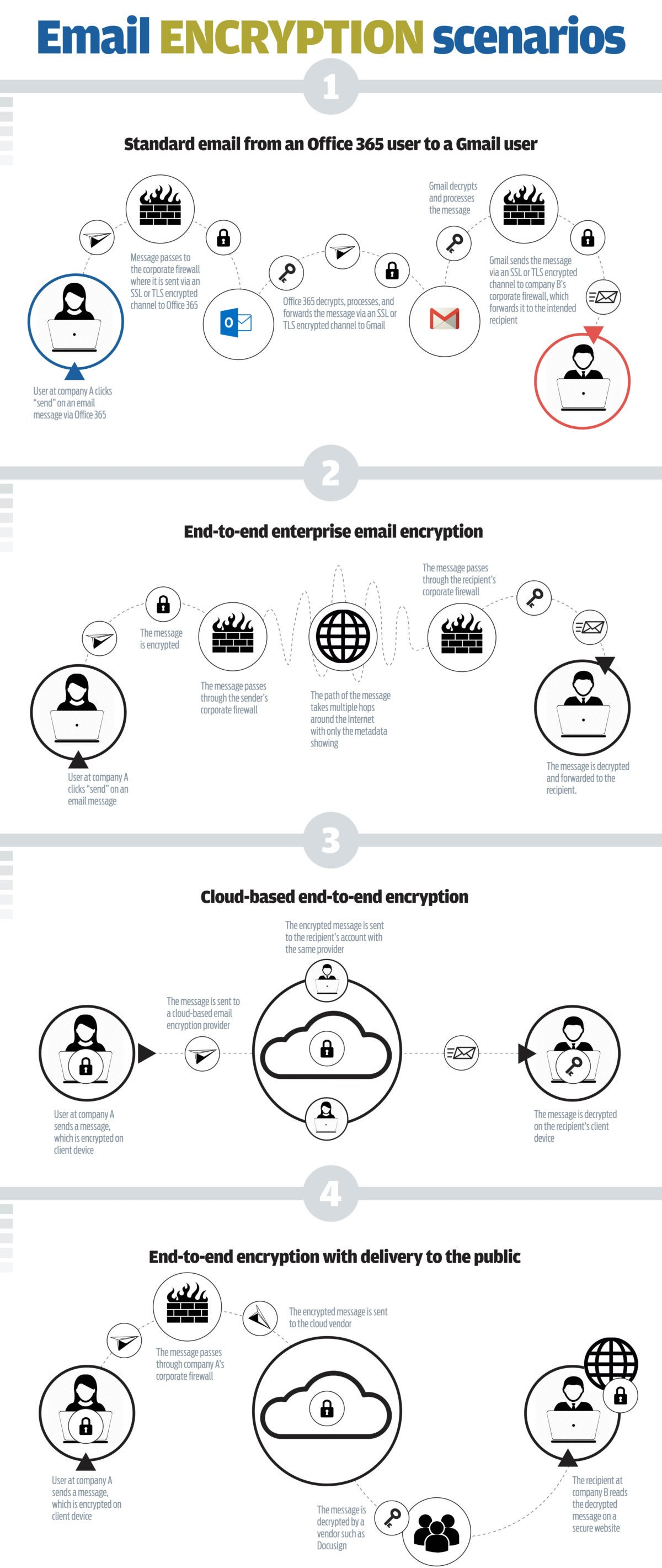Is universal end to end encrypted email possible or even email encryption ccuart Choice Image