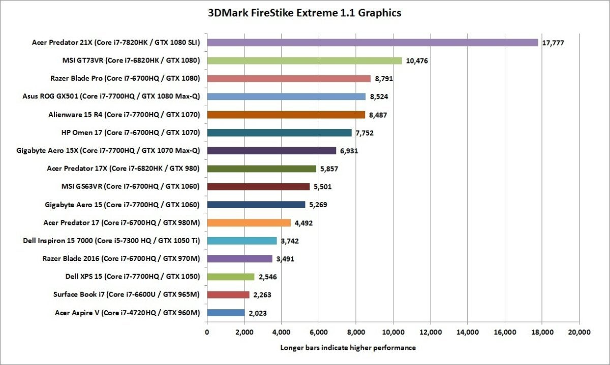 how much gpu do you need in your laptop