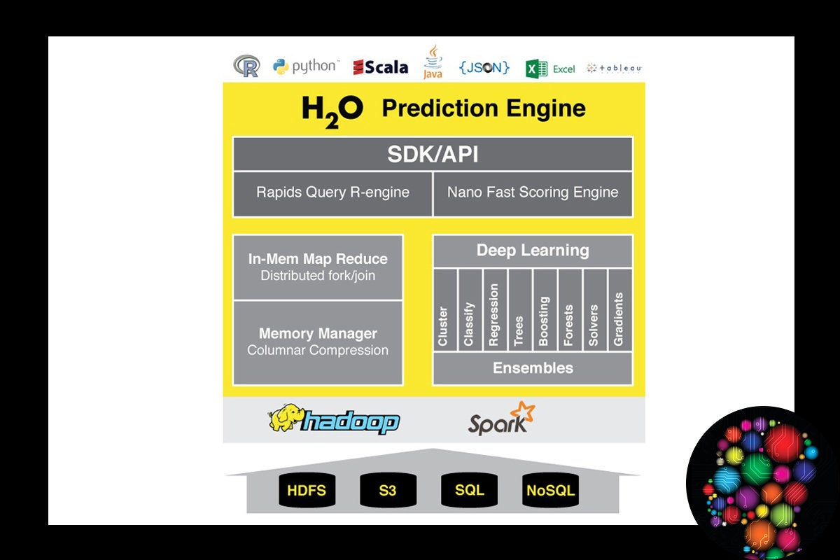 ifw h2o prediction engine