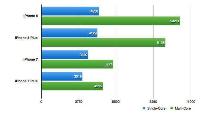 Iphone x vs iphone 8 plus benchmark