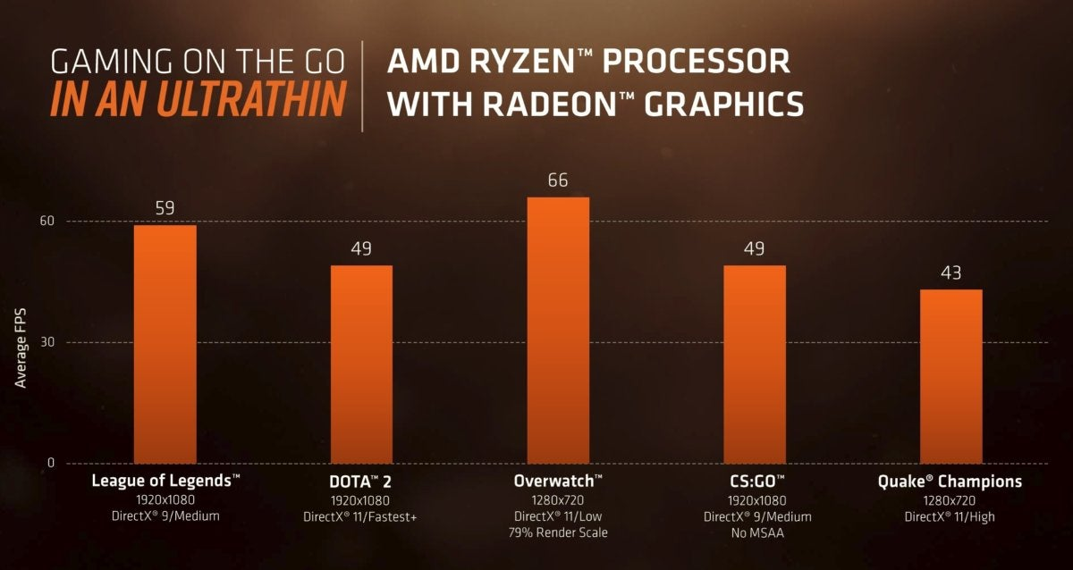 ryzen mobile gpu game performance reeses peanut butter cup