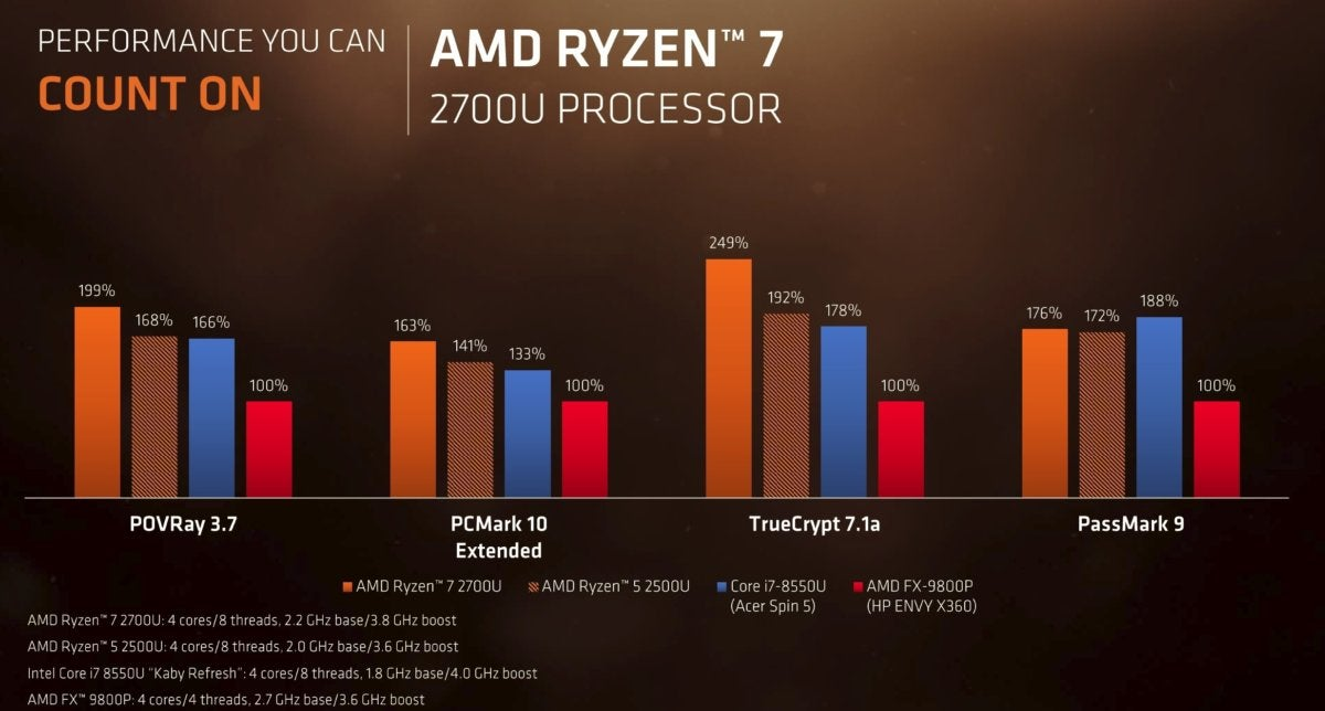 ryzen mobile more performance claims
