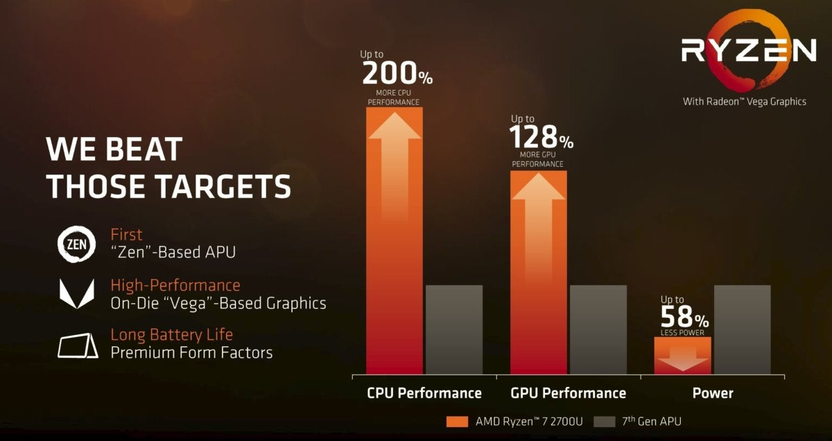 ryzen mobile vs 7th gen apu target beat