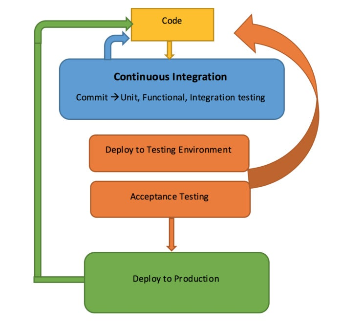 Create a continuous integration, continuous delivery platform