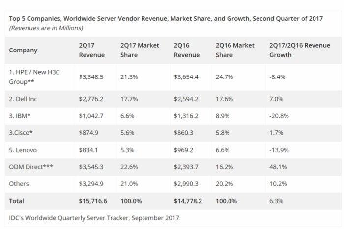 server revenue idc
