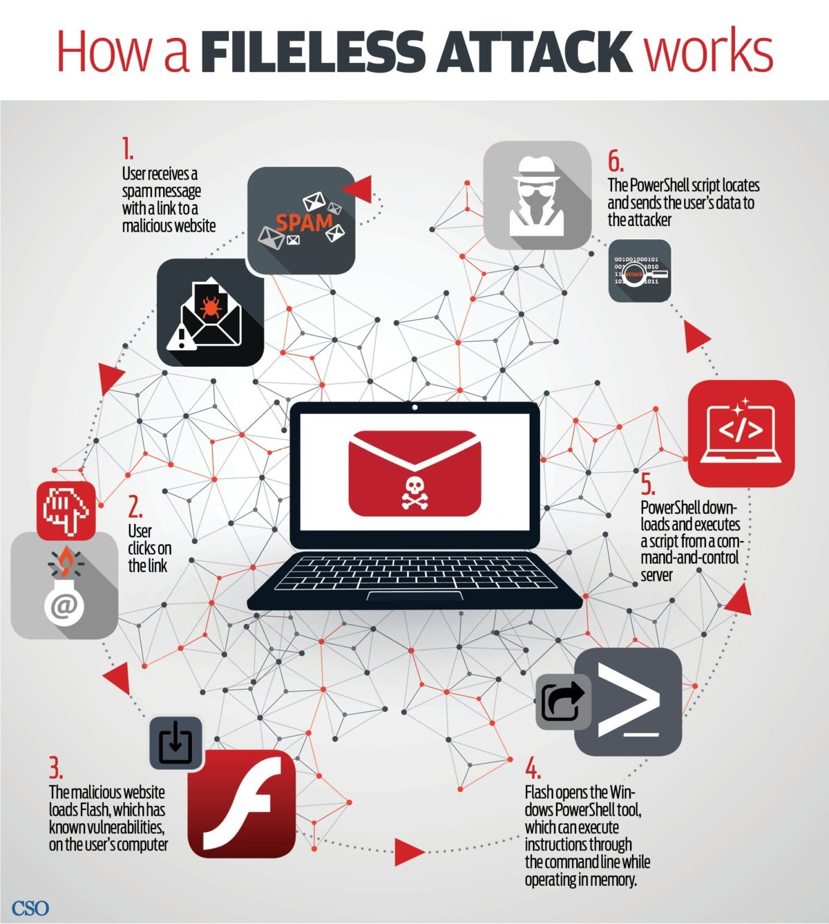 spam fileless computer attack infographic v2