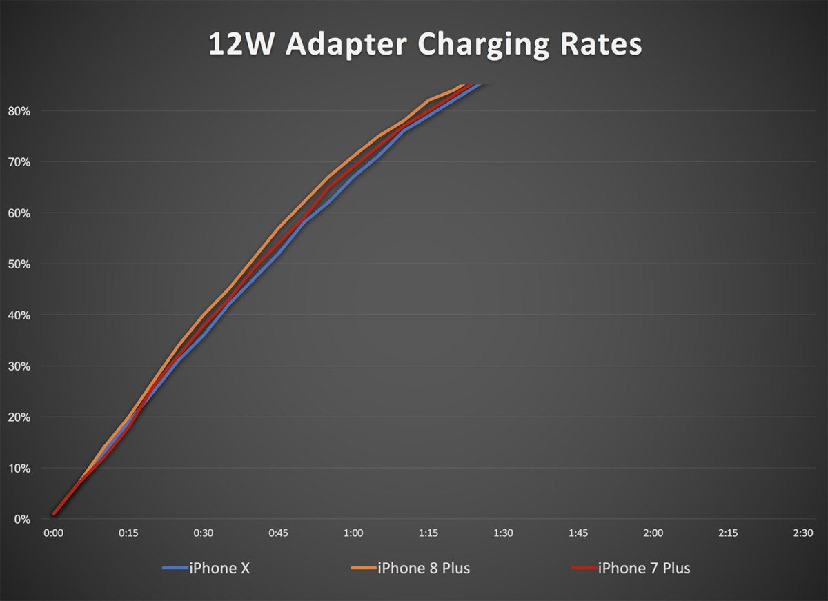 12w adapter iphone charging2