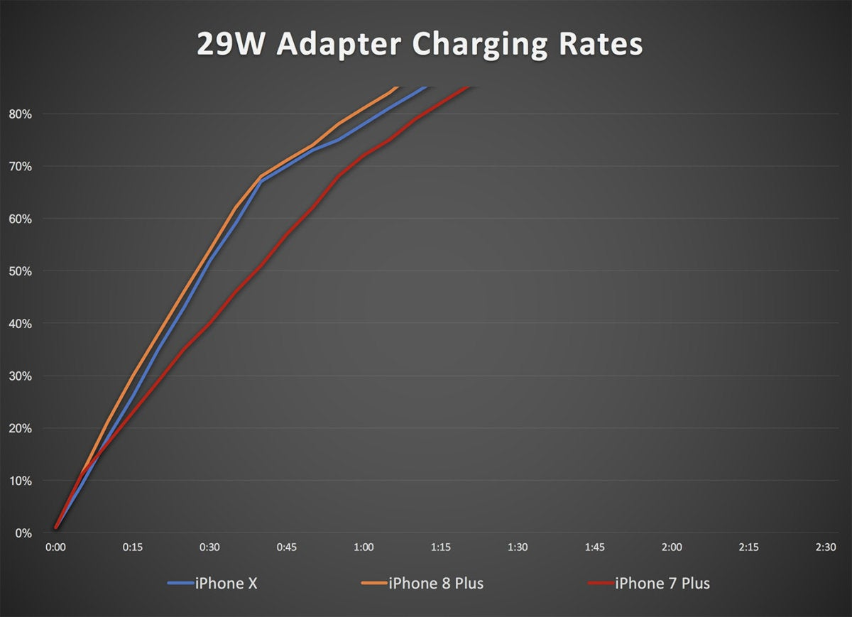 29w adapter iphone charging2