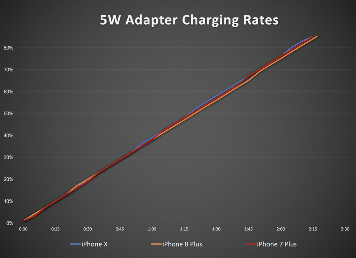 5w adapter iphone charging2