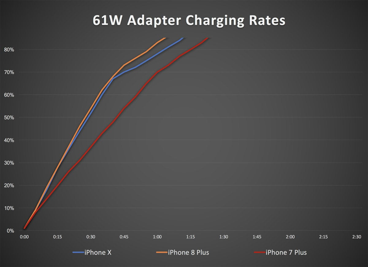 61w adapter iphone charging2