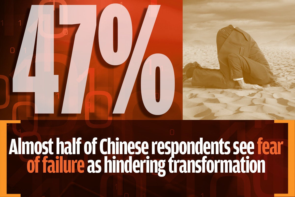 9 fear of failure not stopping china