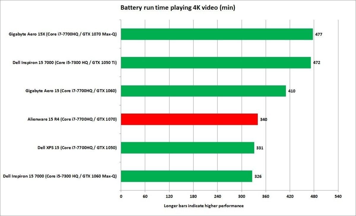 alienware 15 r4 battery run down video