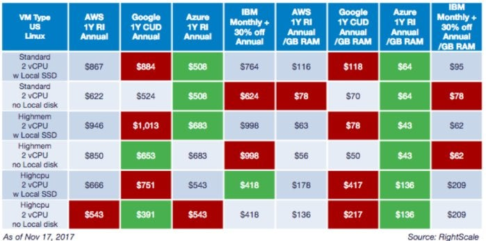 annual discounted cloud cost comparison