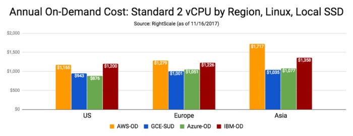 Cloud pricing comparison: AWS vs  Microsoft Azure vs  Google