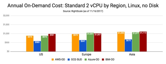 annual on demand cloud cost comparison no disk