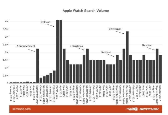 apple watch search volume