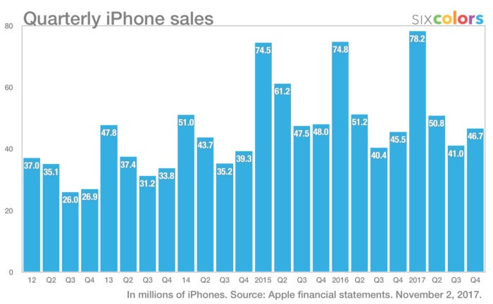 apple4q iphone sales