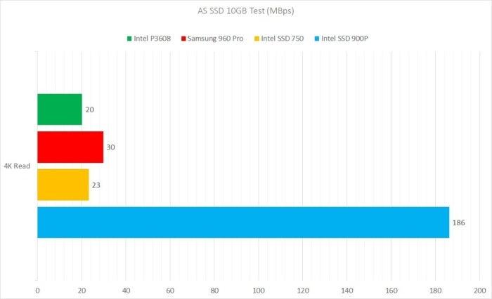 as ssd 4k read intel 900p
