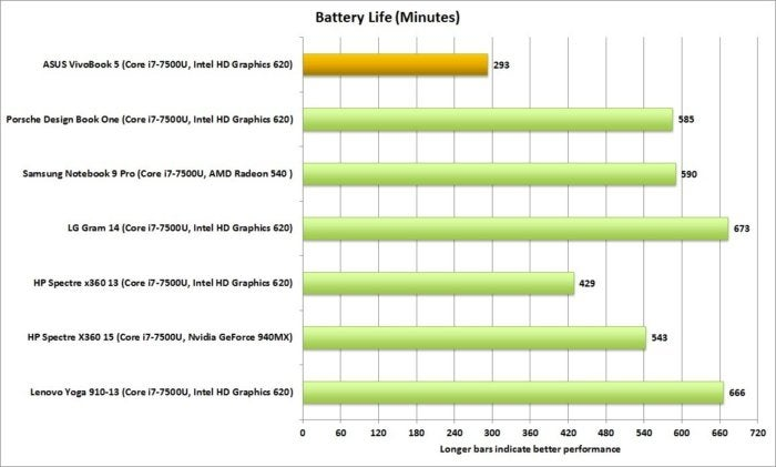 asus vivobook battery life2