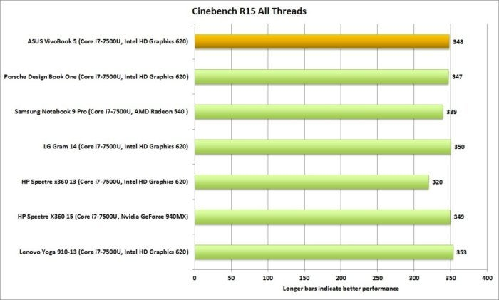 asus vivobook cinebench r15 all threads zero