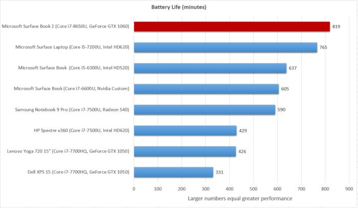Surface Book 2  battery life