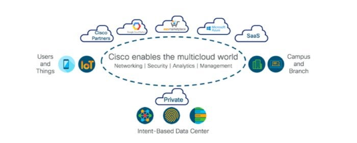 cisco multicloud