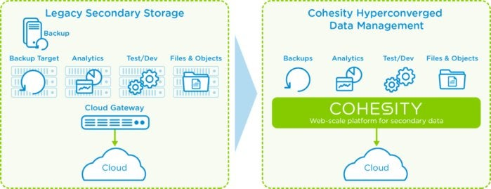 cohesity hci secondary storage