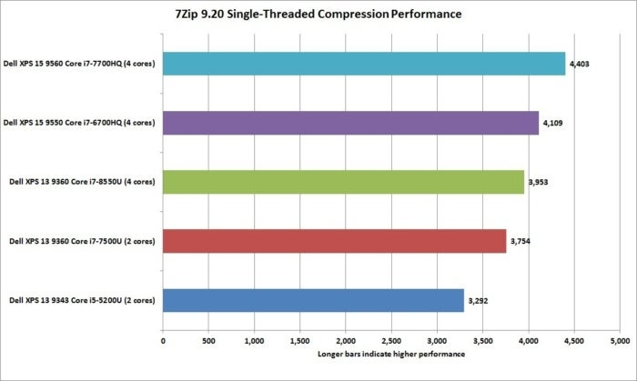 dell xps 13 8th gen 7 zip 9.20 1t performance