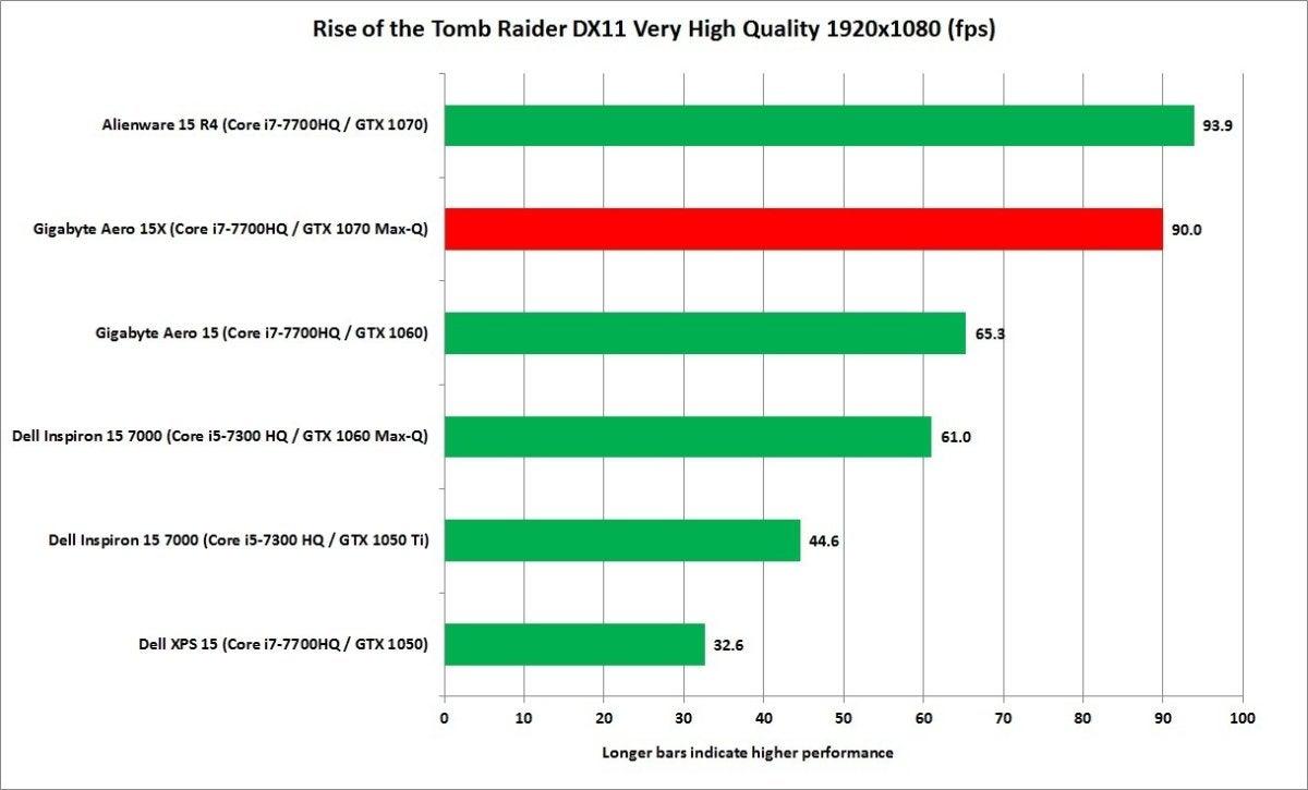 gigabyte aero 15x rise of the tomb raider very high quality 19x10
