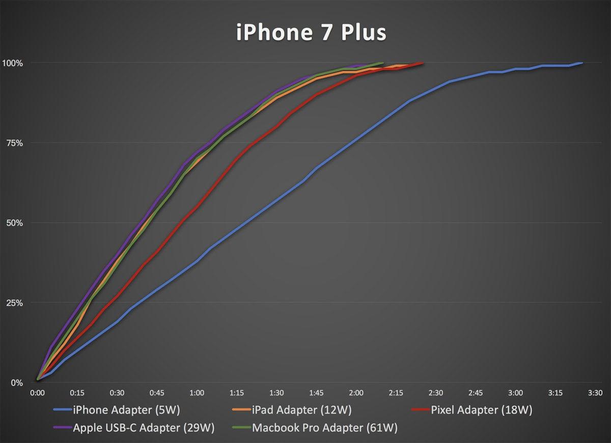 iphone7 plus charging