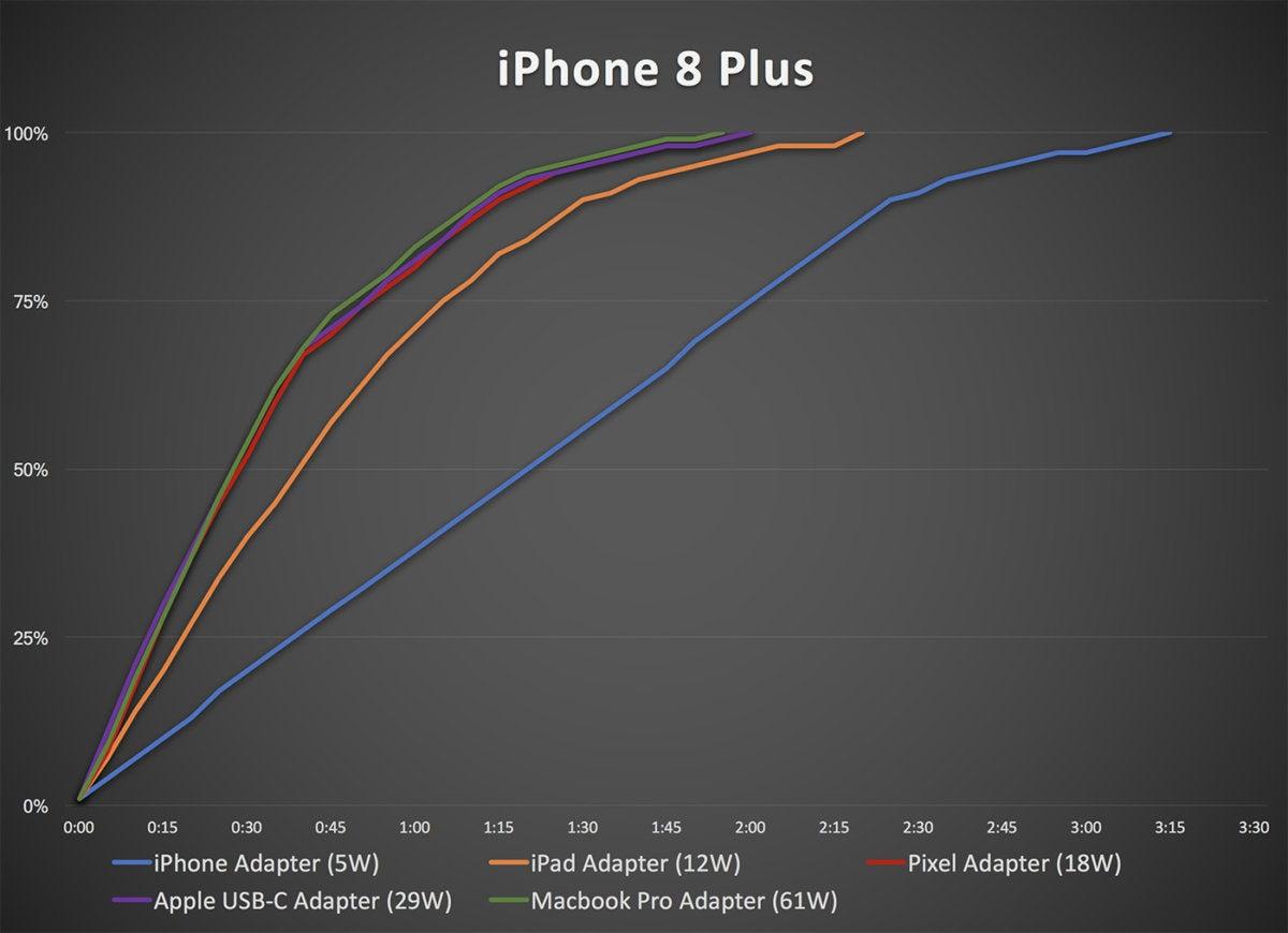 iphone8 plus charging