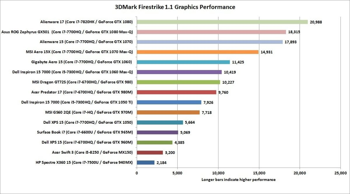 laptop gpu comparison 3dmarkfirestrikegraphics
