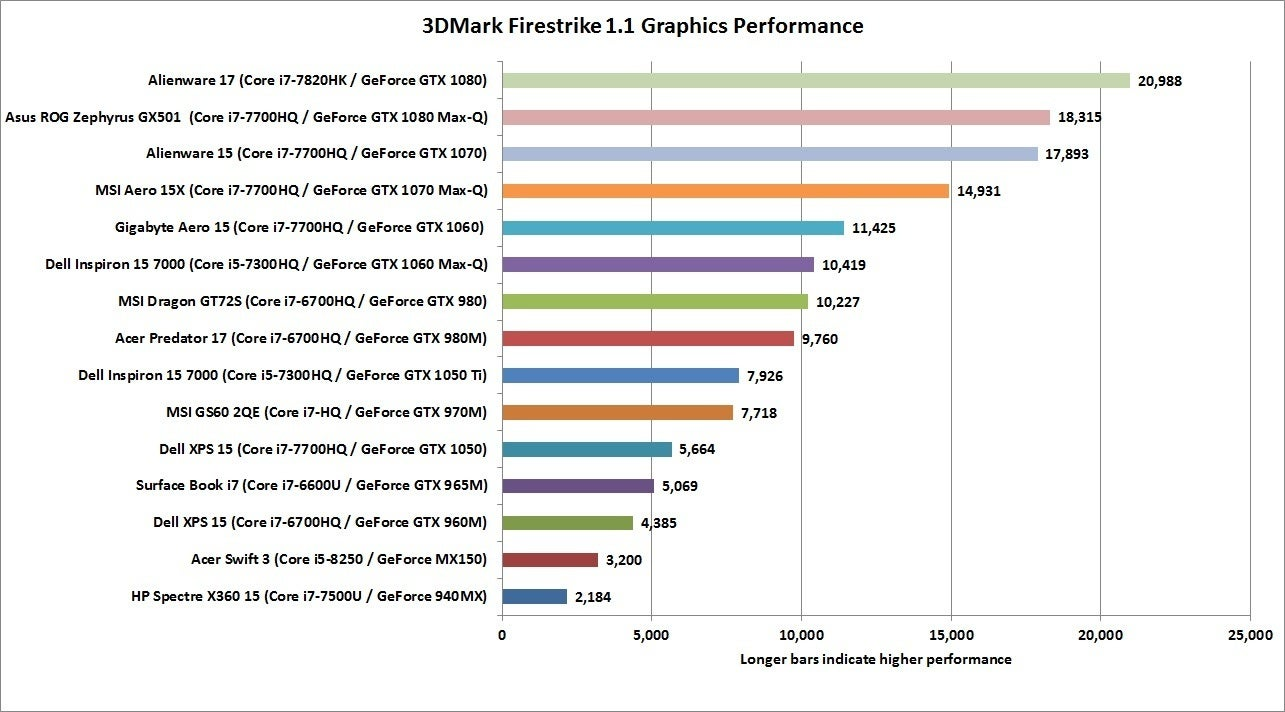 Guide to choosing the best GPU for Gaming on Laptop
