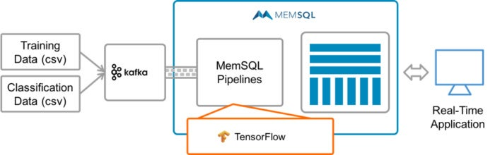 Real-time machine learning with TensorFlow, Kafka, and MemSQL
