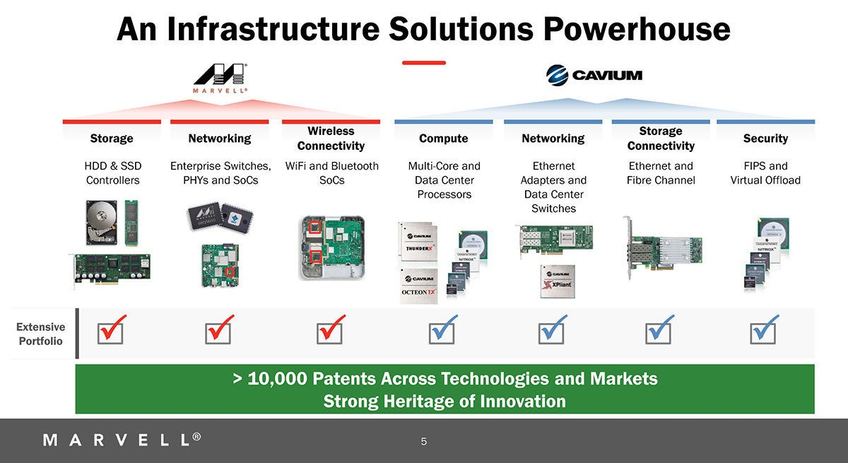 Marvell extends its reach in the data center with Cavium