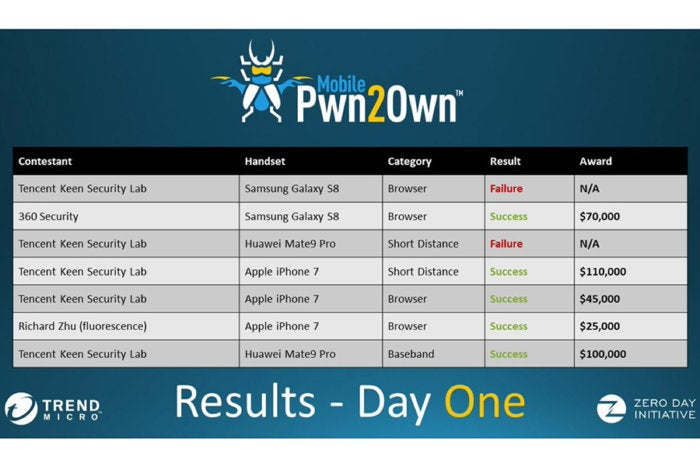 Apple, Samsung and Huawei phones hacked on day one of Mobile Pwn2Own
