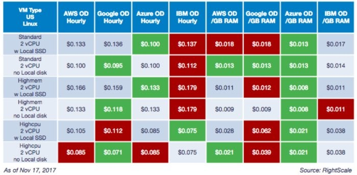 on demand cloud cost comparison