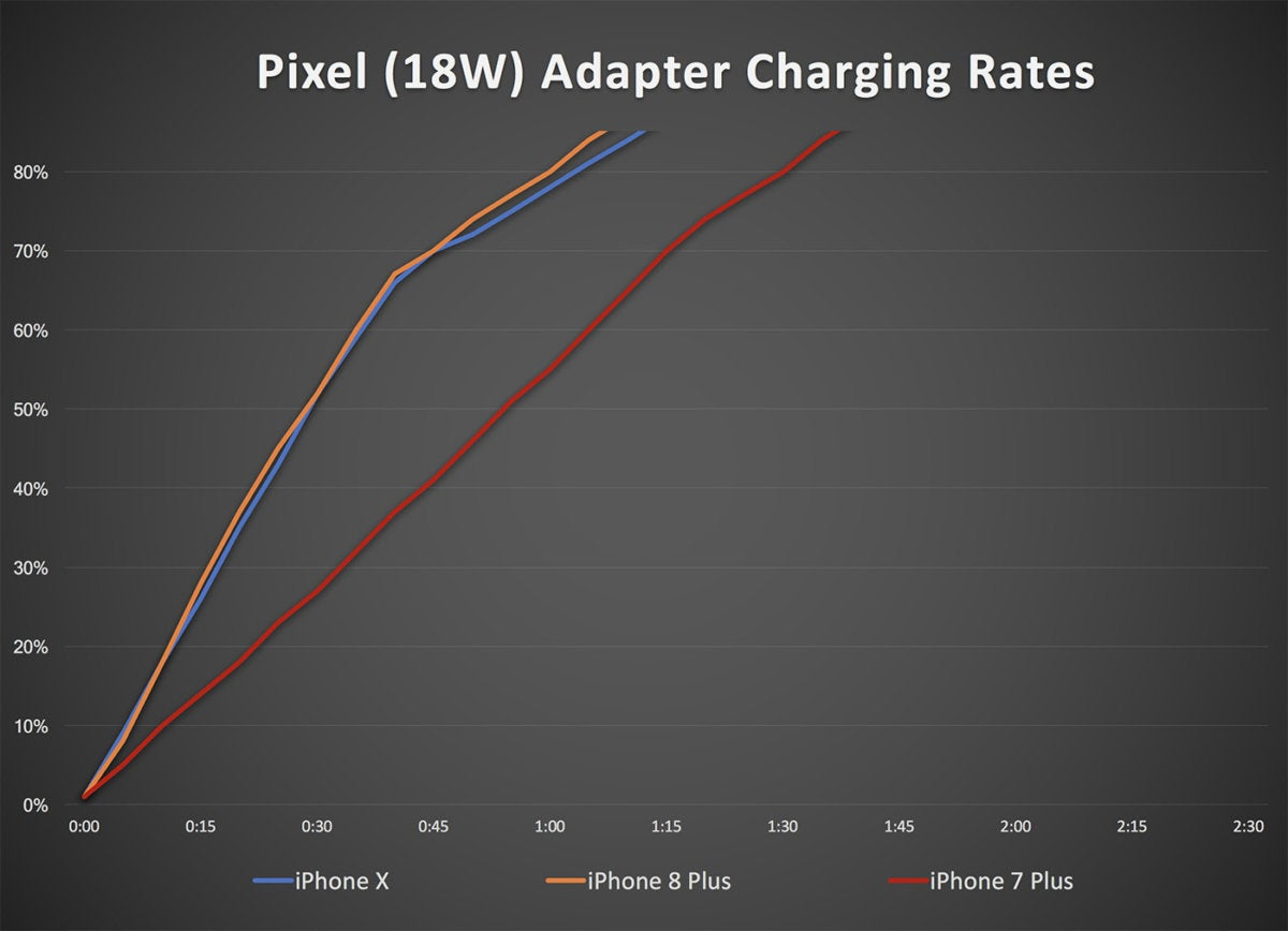 pixel adapter iphone charging2