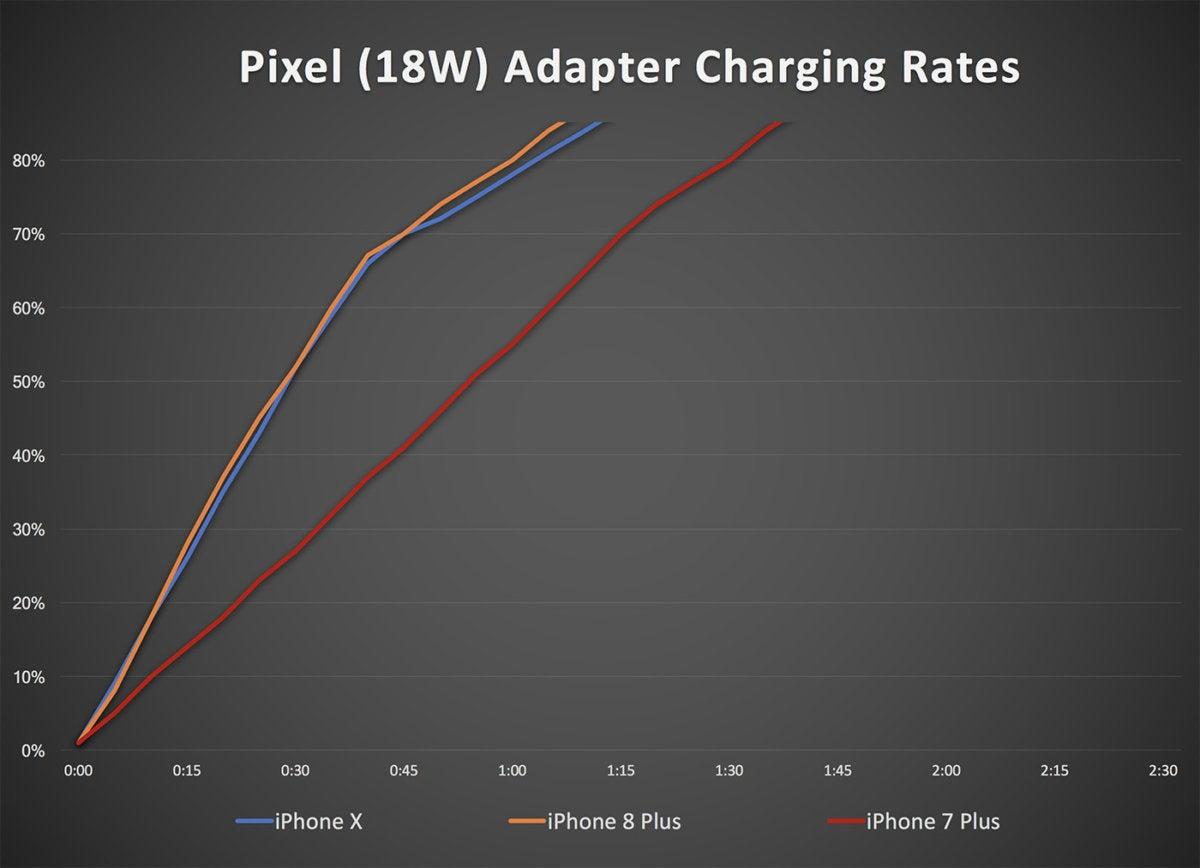 pixel adapter iphone charging2