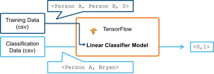 tensorflow linear classifier