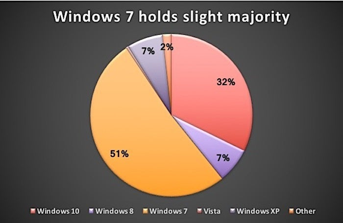 Windows by the numbers: Finally, the 7-to-10 migration kicks into