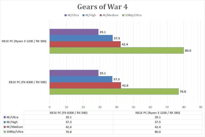 xbox one x pc build gears of war 4