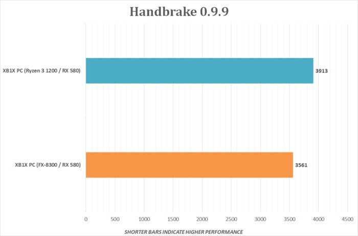 xbox one x pc build handbrake v2