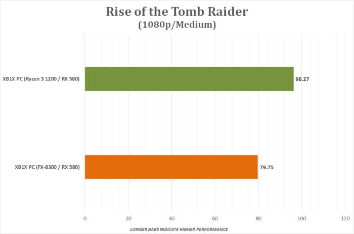 xbox one x pc build rise of the tomb raider cpu v2