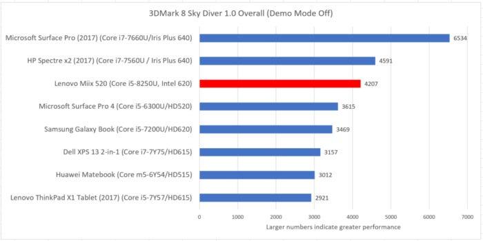 Lenovo Miix 520 3dmark sky diver