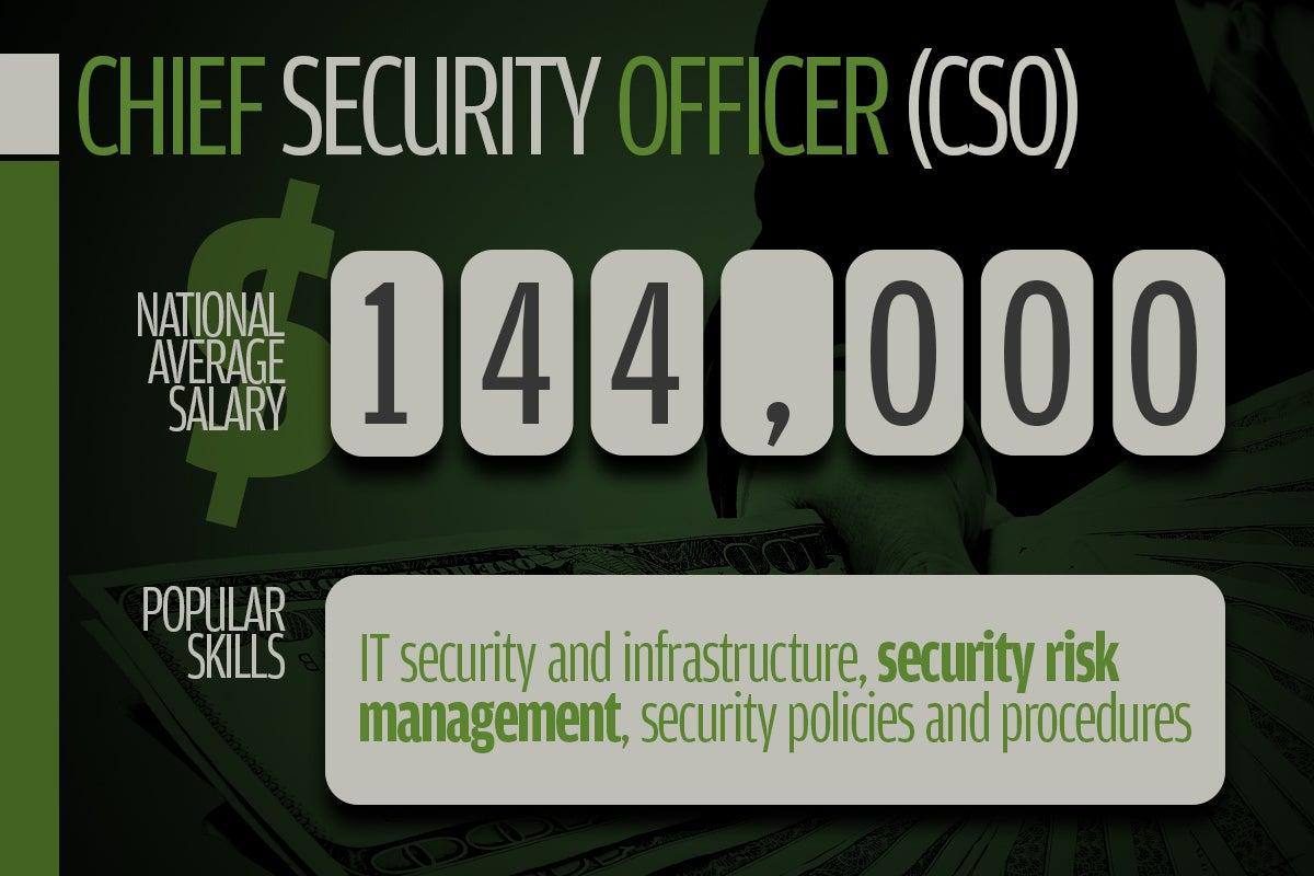 Exelon security officer salary