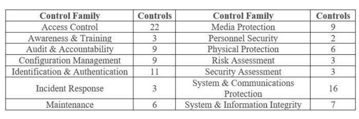 800 171 controls