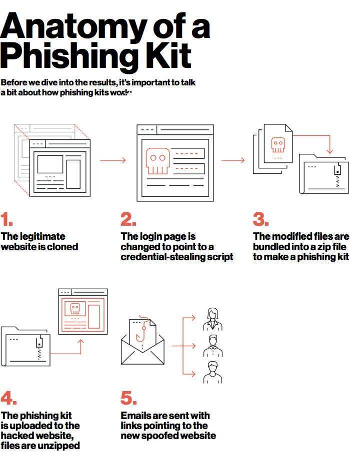 Anatomy of a Phishing Kit [infographic by Duo Security]